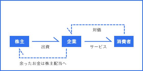 営利活動についての模式図