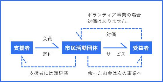 非営利活動についての模式図